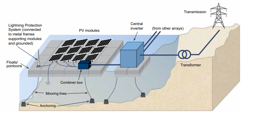 This is a diagram showing the components of a floating solar system. Image was gotten from  Where Sun Meets Water; FLOATING SOLAR MARKET REPORT, World bank.